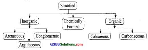 GSEB Solutions Class 9 Social Science Chapter 14 India Location Geological Structure and Physiography-II 3
