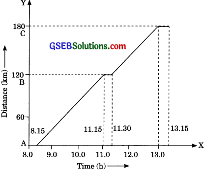 GSEB Solutions Class 9 Science Chapter 8 Motion - 1