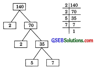 GSEB Solutions Class 10 Maths Chapter 1 Real Numbers Ex 1.2 img 1