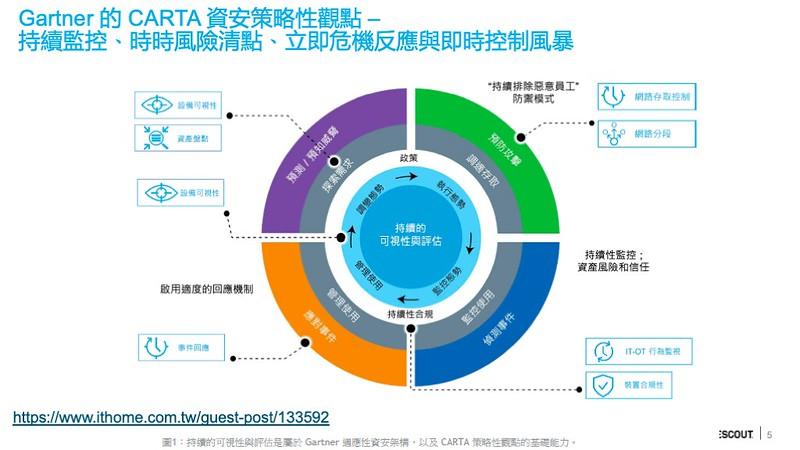 Gartner提出CARTA資安策略性觀點,以探索需求、調適存取、監控使用,以及管理使用等四個階段的循環執行實現資安。