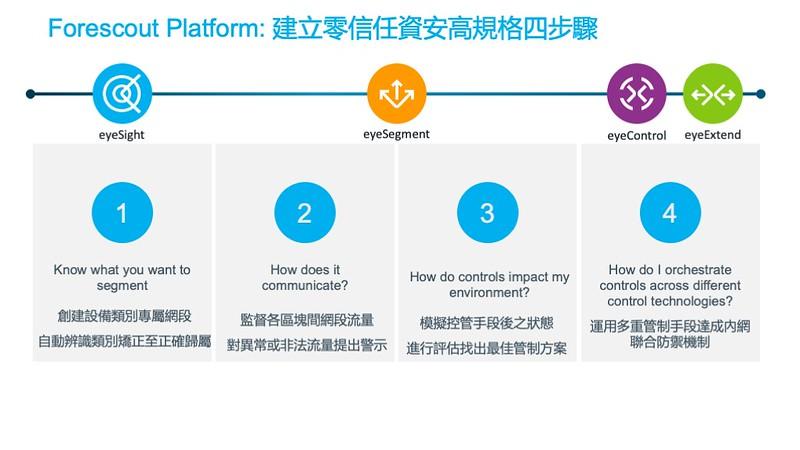 建立零信任資安高規格的四個步驟,包含建立網段、監督網段、評估管制,實施管制。