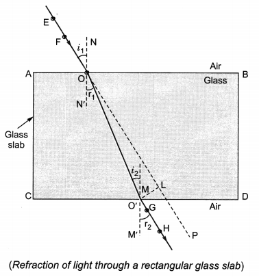 Light Reflection and Refraction Class 10 Extra Questions with Answers Science Chapter 10, 21