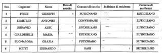 ELENCO DEI PRESIDENTI DI SEGGIO-2