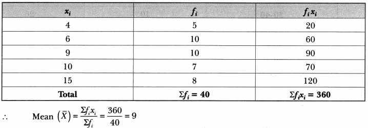 Statistics Class 10 Extra Questions Maths Chapter 14 with Solutions Answers 17