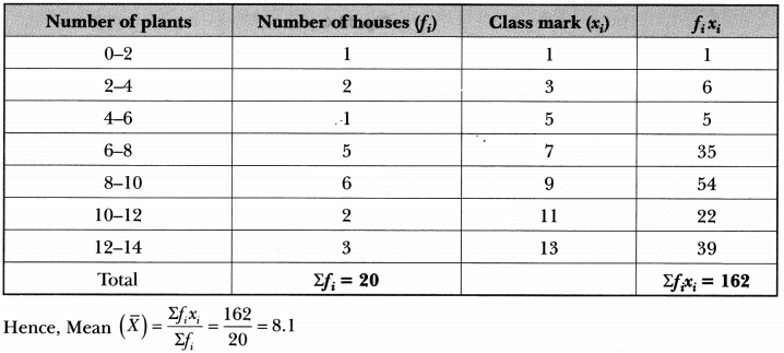 Statistics Class 10 Extra Questions Maths Chapter 14 with Solutions Answers 42