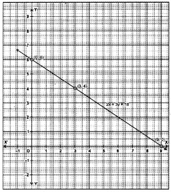 Linear Equations for Two Variables Class 9 Extra Questions Maths Chapter 4 with Solutions Answers 14
