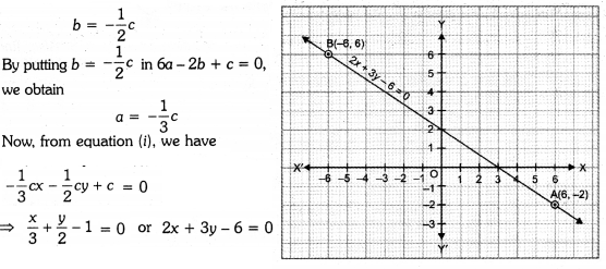 Linear Equations for Two Variables Class 9 Extra Questions Maths Chapter 4 with Solutions Answers 12