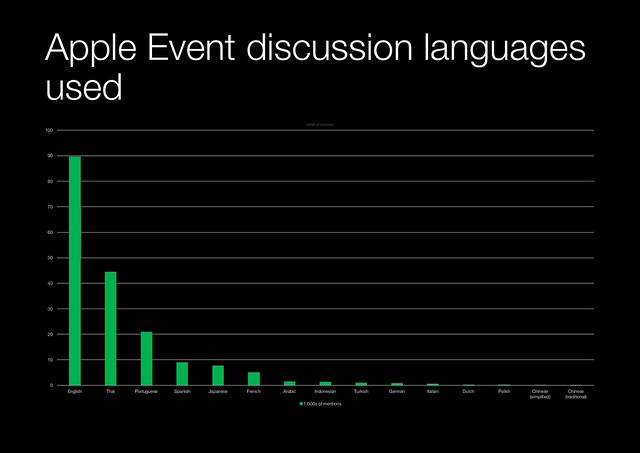 iPhone 12 event languages used in 1000s of mentions