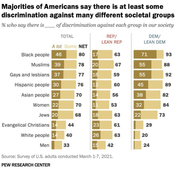 Pew white discrimination