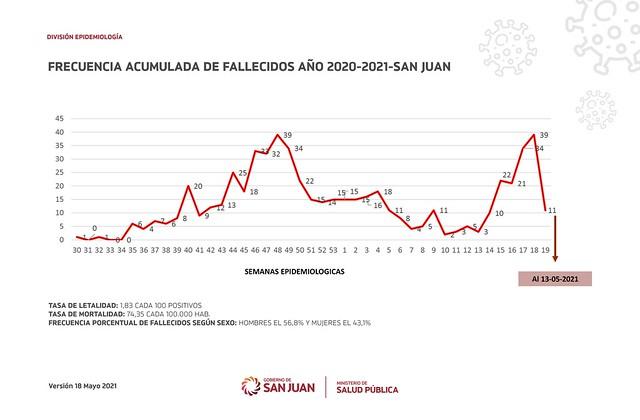 2021-05-18 SALUD: Situación Epidemiologica