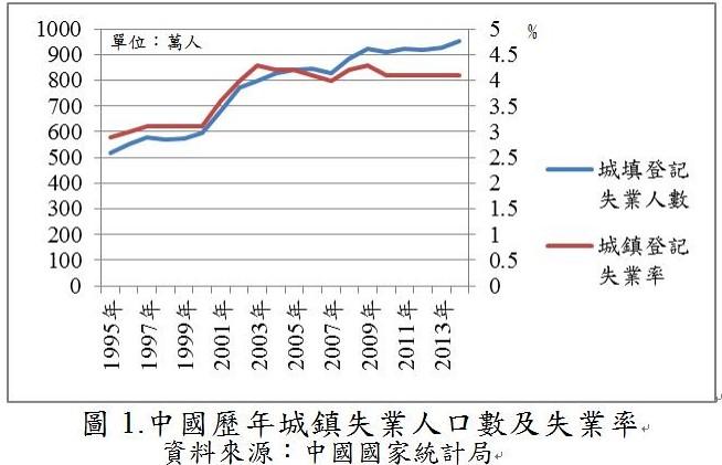 [勞工議題]失業大軍─中國的燙手山芋/物子   臺灣石油工會