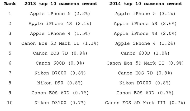 Top cameras overall on Flickr, 2013-2014