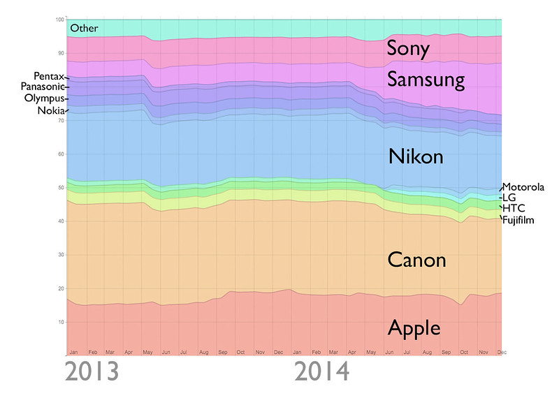 Camera brand ownership on Flickr 2013-2014