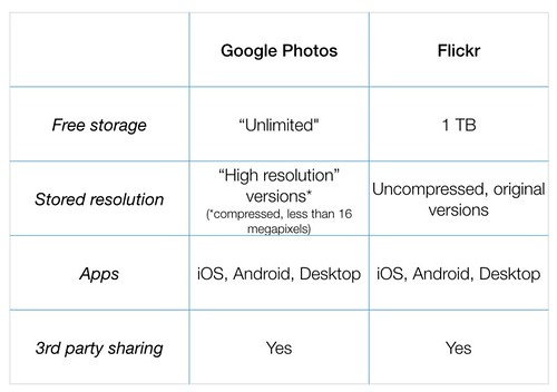 A very basic Google Photos and Flickr comparison