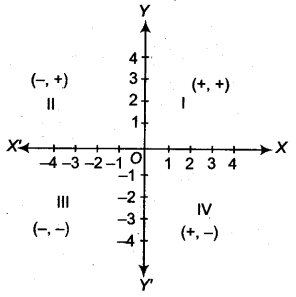 Coordinate Geometry Class 9 Notes Maths Chapter 6 3