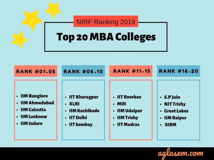 NIRF Ranking 2019 Top 20 MBA Colleges