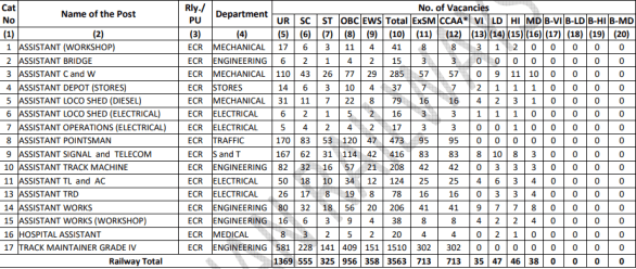 RRC ECR Group D (Level 1) Recruitment 2019: Application Form, Last Date, Vacancy, Exam Date