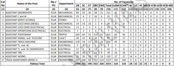 RRC ECoR Group D (Level 1) Recruitment 2019: Application Form, Last Date, Vacancy, Exam Date