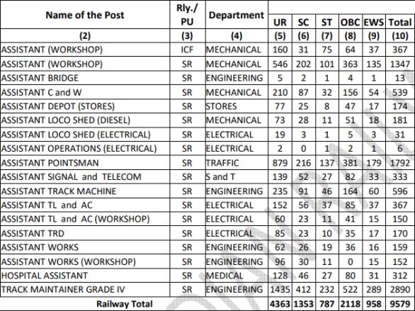 RRC SR Group D (Level 1) Recruitment 2019: Application Form, Exam Date, Vacancies