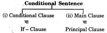 RBSE Class 7 English Grammar Clause 1