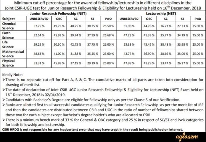 Cut-off Marks - CSIR NET Dec 2018