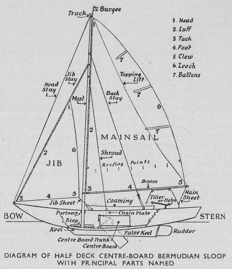 medium resolution of  bermudian sloop children s encyclopedia by arthur mee 1946 by andybrii