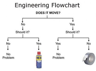 Engineering flowchart: Does it Move? Should it? #WD40 vs