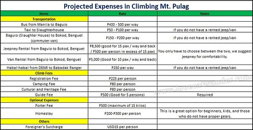 Mt. Pulag Expenses