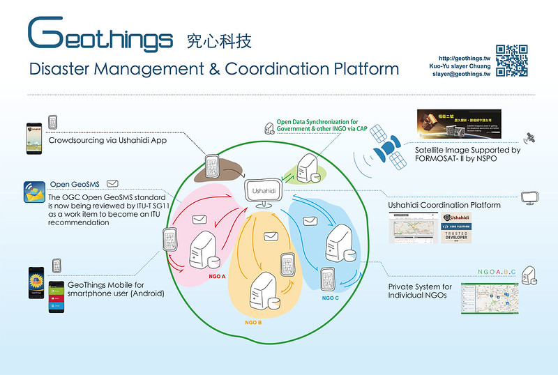 GeoThings Disaster Management & Coordination Platform