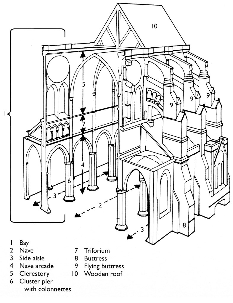 medium resolution of cathedral perspective cross section diagram by arthistory390