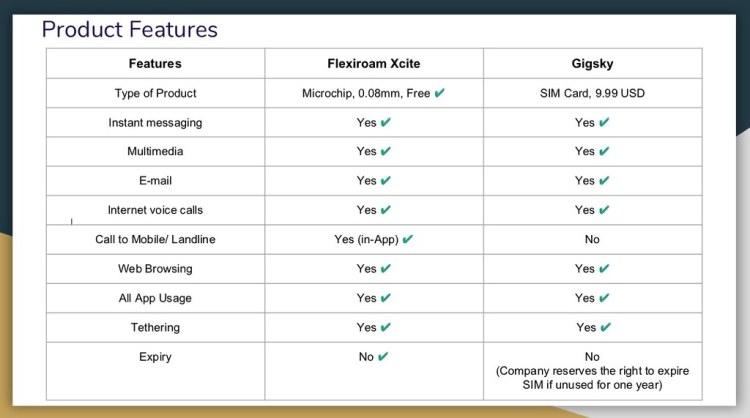 Flexiroam vs GigSky Features