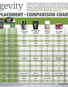 Meal replacement comparison chart weight loss also live team rh live team
