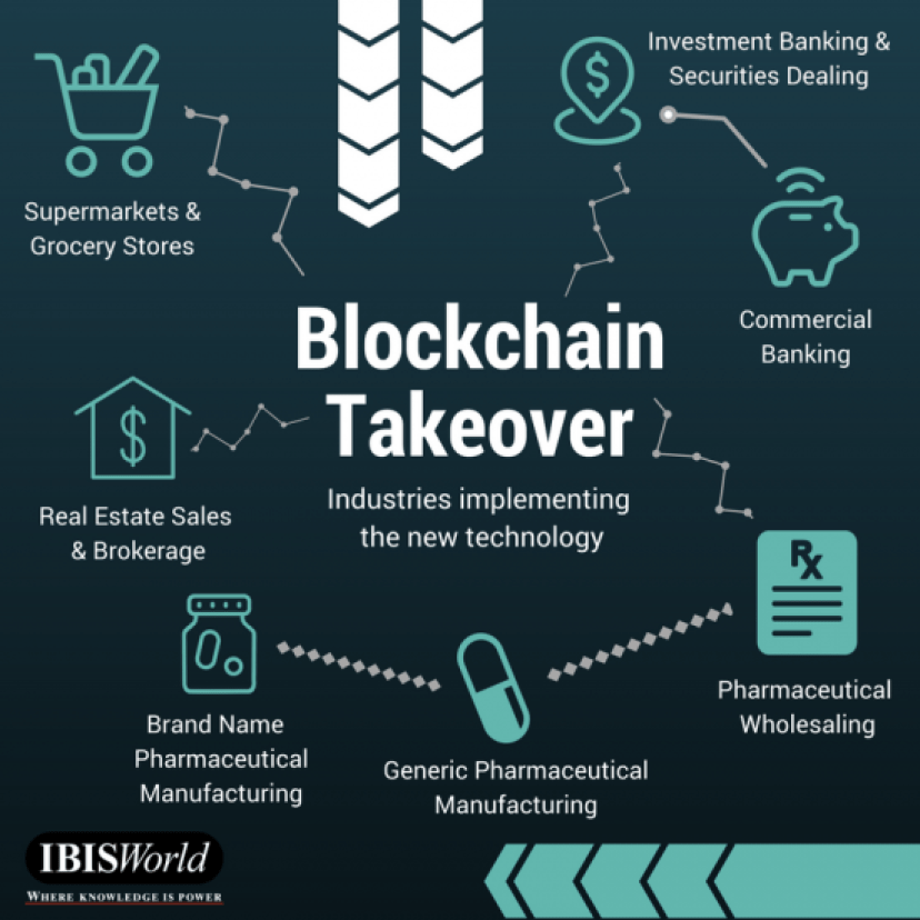 Blockchain Fitness Industry