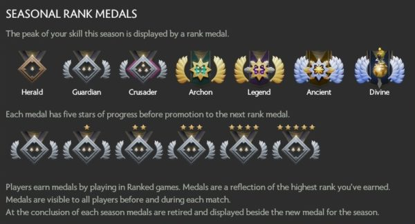 Dota 2s New Ranking System Home Of PC