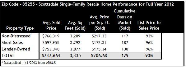 2012 Home Sales Data for Scottsdale Zip Code 85255
