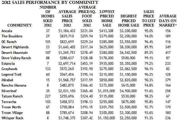 Scottsdale AZ Golf Community 2012 Home Sales