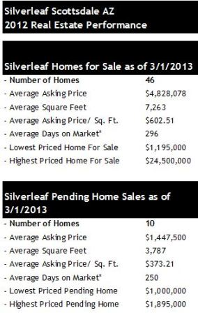 Silverleaf Scottssdale homes for sale pending sales 2013