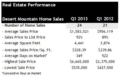 Home Sales Q1 2013 Desert Mountain Scottsdale AZ