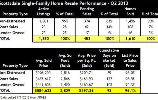 Home Sales Activity Scottsdale AZ Q2 2013