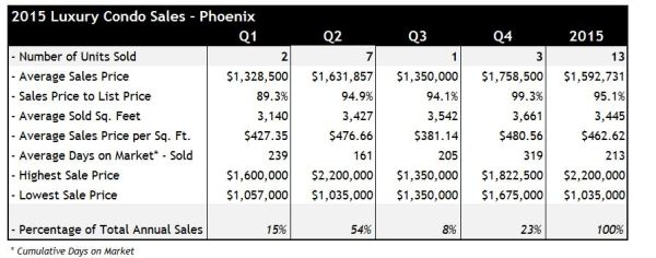 2015 Luxury Condo Sales Phoenix