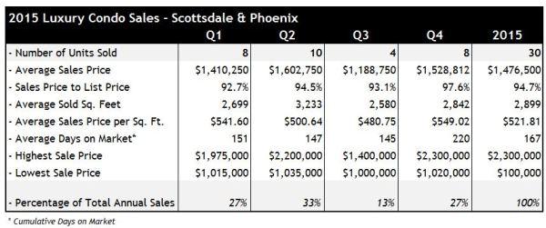 2015 Luxury Condo Sales Scottsdale Phoenix