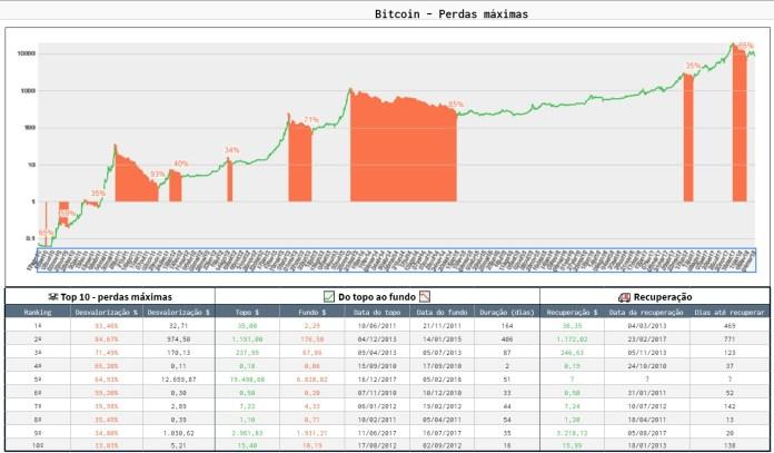 Perdas Máximas do Bitcoin