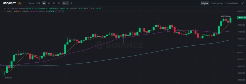 Bitcoin surpasses US$ 46,000 in early week price breaks high