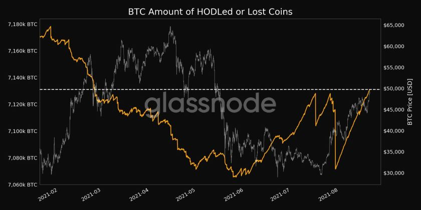 Data shows amount of Bitcoins lost or saved for a long time