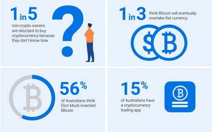 56% of Australians polled think Elon Musk created Bitcoin