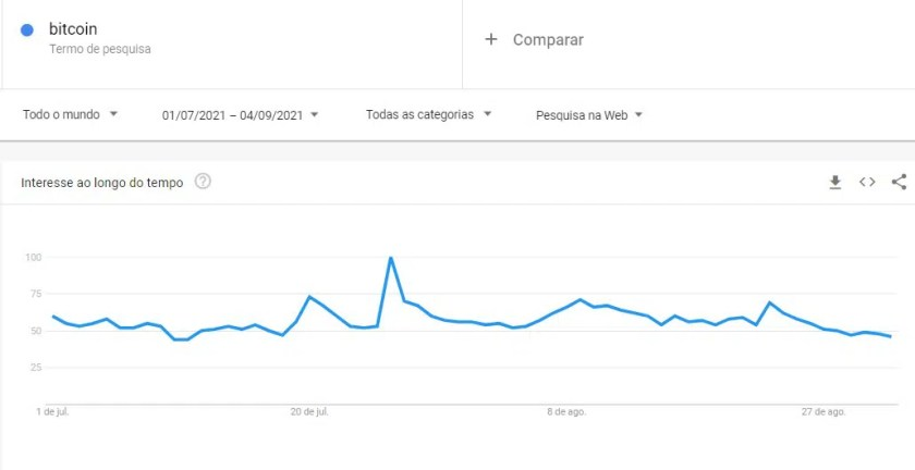 Interest in Bitcoin drops in early September, according to Google Trends data
