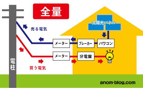 太陽光パネル説明図1