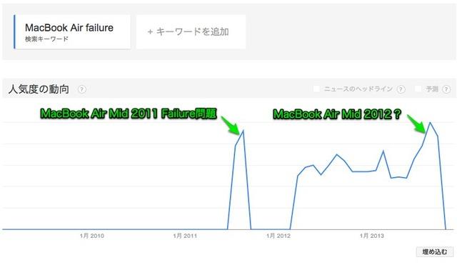 Google トレンド MacBook Air Failure-1