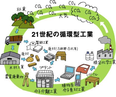 第6幕—植物系分子素材工業の誕生。分散・持続型の地域工業ネットワークへ(7/8) : BIG ISSUE ONLINE