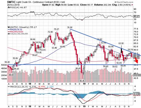 原油市場の勢力図が激変 エネルギー株への投資妙味とその応用法 : バフェット太郎の秘密のポートフォリオ ...